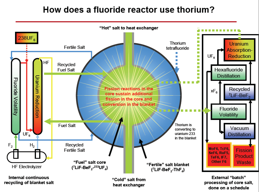 how-lftr-uses-thorium-fullsize